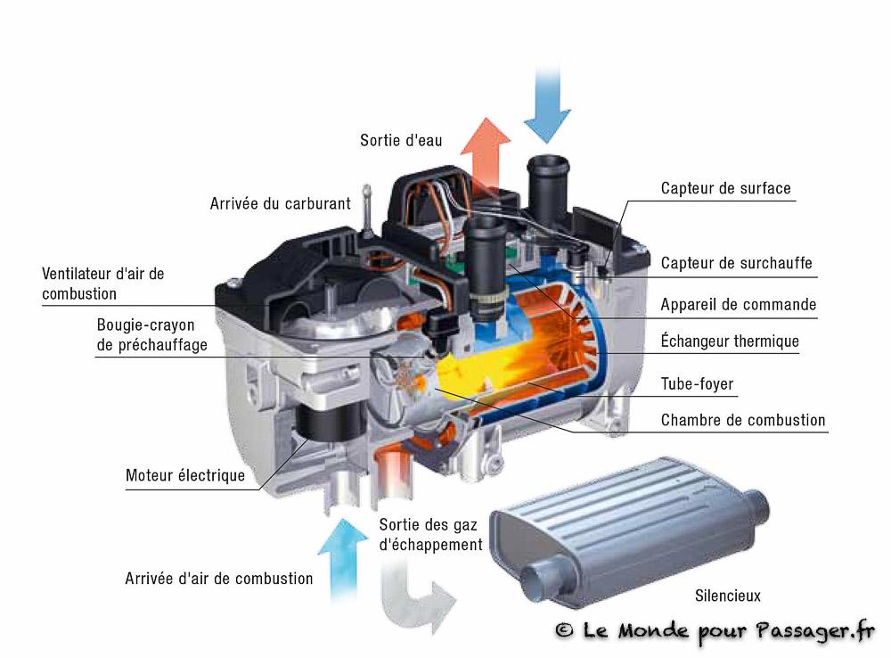 Hydronic fonctionnement